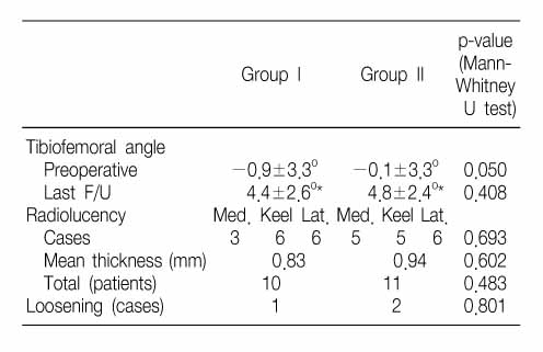 Comparative Study for the Results of Unicompartmental Knee